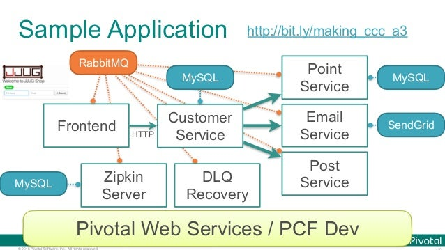 © 2016 Pivotal Software, Inc. All rights reserved. Sample Application http://bit.ly/making_ccc_a3 Pivotal Web Services / P...