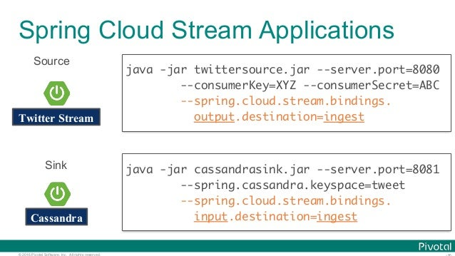 © 2016 Pivotal Software, Inc. All rights reserved. Spring Cloud Stream Applications Twitter Stream Cassandra java -jar twi...