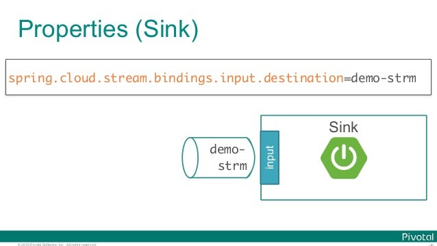 © 2016 Pivotal Software, Inc. All rights reserved. Sink Properties (Sink) spring.cloud.stream.bindings.input.destination=d...