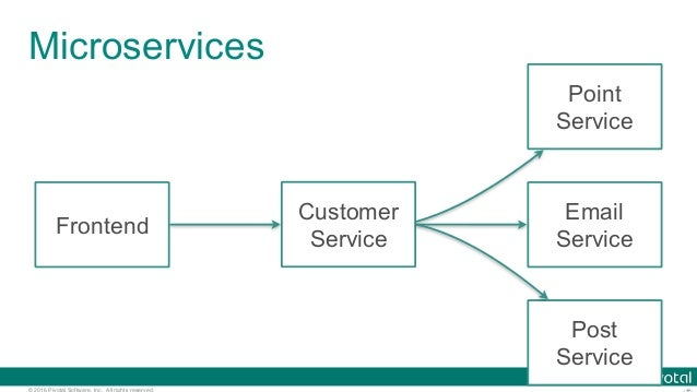 © 2016 Pivotal Software, Inc. All rights reserved. Microservices Frontend Customer Service Email Service Point Service Pos...
