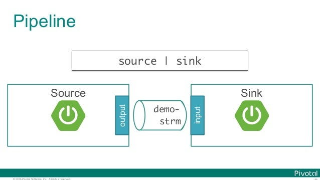 © 2016 Pivotal Software, Inc. All rights reserved. Sink Pipeline demo- strm input Source output source   sink