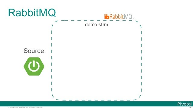 © 2016 Pivotal Software, Inc. All rights reserved. RabbitMQ demo-strm Source