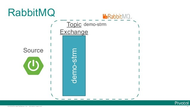 © 2016 Pivotal Software, Inc. All rights reserved. RabbitMQ demo-strm Topic Exchange demo-strm Source