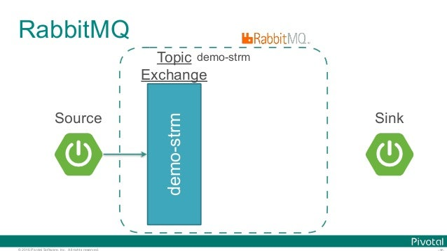 © 2016 Pivotal Software, Inc. All rights reserved. RabbitMQ demo-strm Topic Exchange demo-strm Source Sink