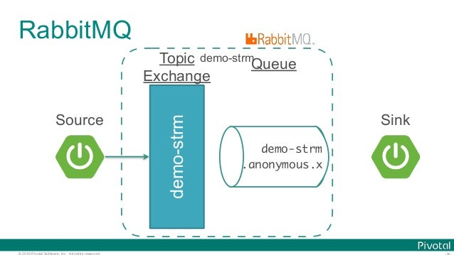 © 2016 Pivotal Software, Inc. All rights reserved. RabbitMQ demo-strm Topic Exchange demo-strm .anonymous.x Queue demo-str...
