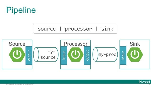 © 2016 Pivotal Software, Inc. All rights reserved. Pipeline my- source Source output source   processor   sink Processor o...