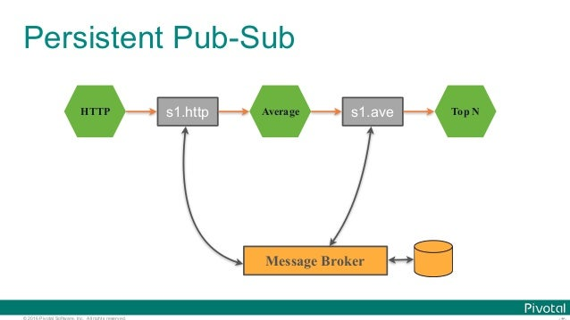 © 2016 Pivotal Software, Inc. All rights reserved. Persistent Pub-Sub HTTP Average Top Ns1.http s1.ave Message Broker