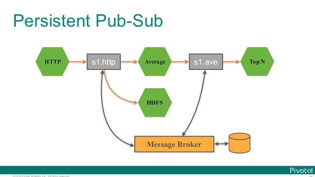 © 2016 Pivotal Software, Inc. All rights reserved. Persistent Pub-Sub HTTP Average HDFS Top Ns1.http s1.ave Message Broker