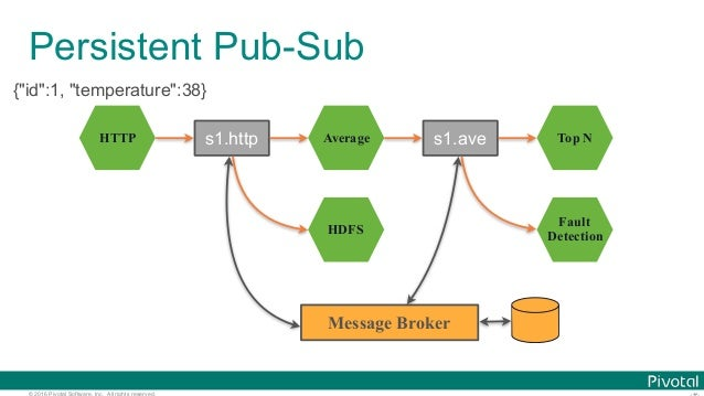 © 2016 Pivotal Software, Inc. All rights reserved. Persistent Pub-Sub HTTP Average HDFS Top N Fault Detection s1.http s1.a...
