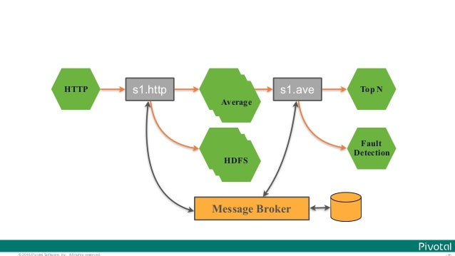 © 2016 Pivotal Software, Inc. All rights reserved. HTTP Average HDFS Top N Fault Detection s1.http s1.ave Message Broker A...