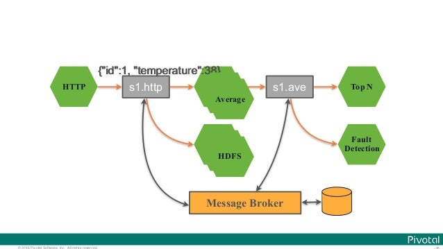 © 2016 Pivotal Software, Inc. All rights reserved. HTTP Average HDFS Top N Fault Detection s1.http s1.ave Message Broker {...