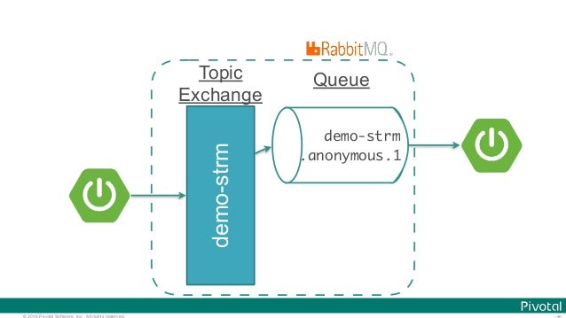 © 2016 Pivotal Software, Inc. All rights reserved. Topic Exchange demo-strm demo-strm .anonymous.1 Queue