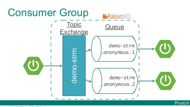 © 2016 Pivotal Software, Inc. All rights reserved. Topic Exchange demo-strm demo-strm .anonymous.1 Queue demo-strm .anonym...