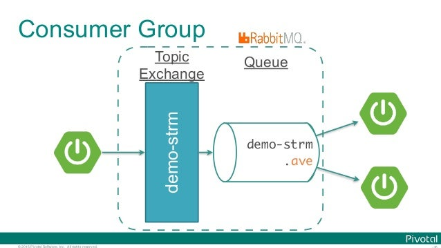 © 2016 Pivotal Software, Inc. All rights reserved. Consumer Group demo-strm demo-strm .ave QueueTopic Exchange