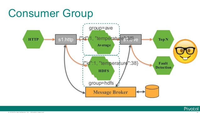 © 2016 Pivotal Software, Inc. All rights reserved. Consumer Group HTTP Average HDFS Top N Fault Detection s1.http s1.ave M...