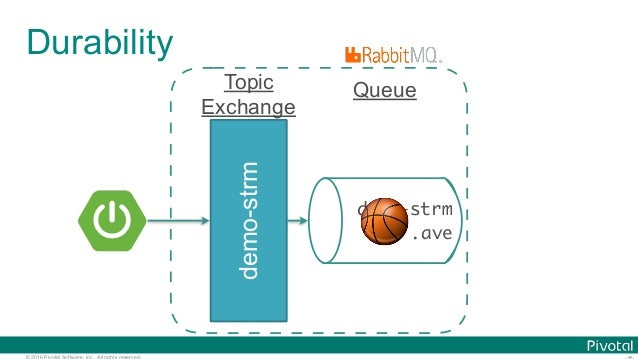 © 2016 Pivotal Software, Inc. All rights reserved. Durability demo-strm demo-strm .ave Queue 🏀 Topic Exchange