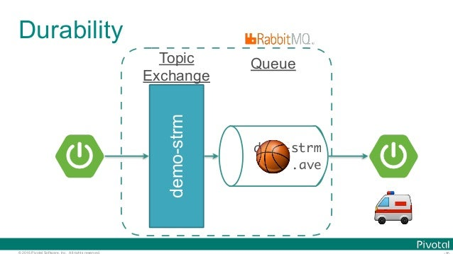 © 2016 Pivotal Software, Inc. All rights reserved. Durability demo-strm demo-strm .ave Queue 🚑 🏀 Topic Exchange
