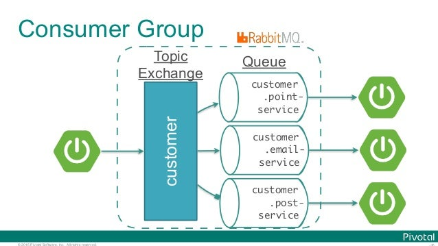 © 2016 Pivotal Software, Inc. All rights reserved. customer customer .point- service Queue Consumer Group customer .email-...