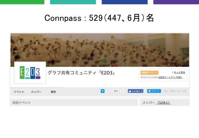 Connpass : 529(447、6月)名