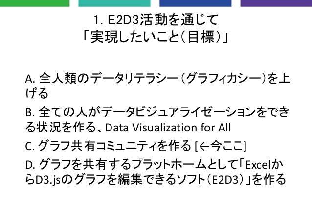 2. ソフトとしての「成長過程」 A.グラフを共有出来る基盤を作る B.グラフを作れるコントリビュータを増やす C.グラフの数を増やす D.グラフの品質を上げる [←今ここで] E.実際にE2D3が使えるという事例を作る,増やす [←次ここを目...