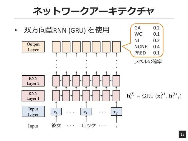 ネットワークアーキテクチャ 15 RNN Layer 2 RNN Layer 1 Output Layer 𝑥1 𝑥 𝑡 𝑥 𝑇 ・・・ ・・・ ・・・ Input Layer 彼女 コロッケ 。・・・ ・・・ ・・・ ・・・ Input GA...