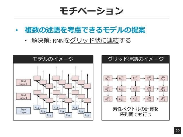 モチベーション 20 • 複数の述語を考慮できるモデルの提案 • 解決策: RNNをグリッド状に連結する モデルのイメージ グリッド連結のイメージ 素性ベクトルの計算を 系列間でも行う