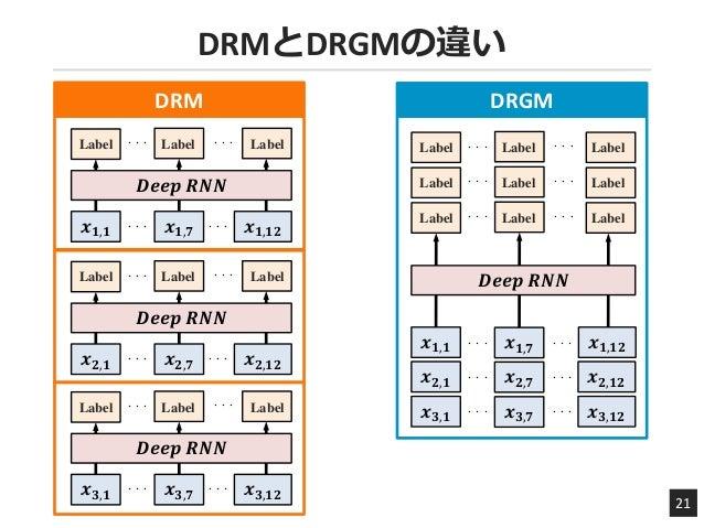 DRMとDRGMの違い 21 DRM 𝒙 𝟐,𝟏 𝒙 𝟐,𝟕 𝒙 𝟏,𝟏𝟐𝒙 𝟏,𝟏 𝒙 𝟏,𝟕 𝒙 𝟐,𝟏𝟐 𝒙 𝟑,𝟏 𝒙 𝟑,𝟕 𝒙 𝟑,𝟏𝟐 𝒙 𝟏,𝟏𝟐𝒙 𝟏,𝟏 𝒙 𝟏,𝟕 𝑫𝒆𝒆𝒑 𝑹𝑵𝑵 Label Label Label ・・...