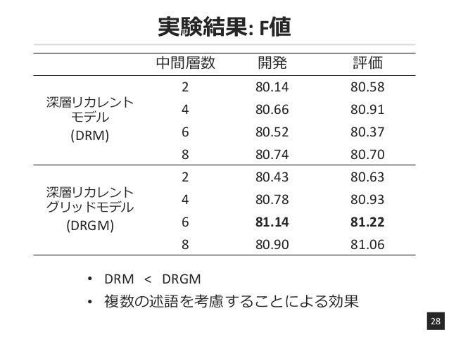 実験結果: F値 28 中間層数 開発 評価 深層リカレント モデル (DRM) 2 80.14 80.58 4 80.66 80.91 6 80.52 80.37 8 80.74 80.70 深層リカレント グリッドモデル (DRGM) 2 ...