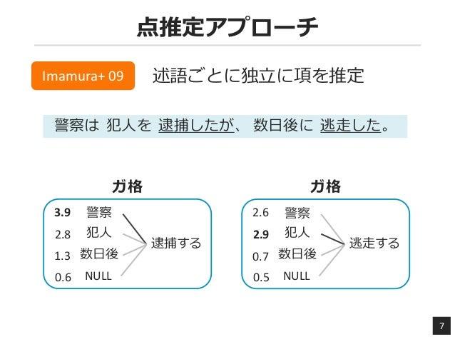 点推定アプローチ 7 Imamura+ 09 述語ごとに独立に項を推定 警察は 犯人を 逮捕したが、 数日後に 逃走した。 ガ格 逮捕する 警察 犯人 数日後 2.8 3.9 1.3 NULL0.6 ガ格 逃走する 警察 犯人 数日後 2.9 ...