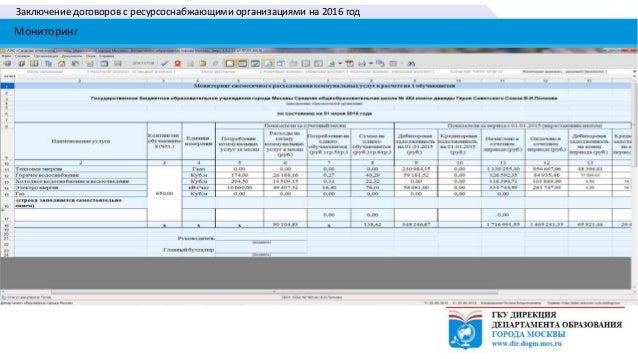 Заключение договоров с ресурсоснабжающими организациями на 2016 год Мониторинг