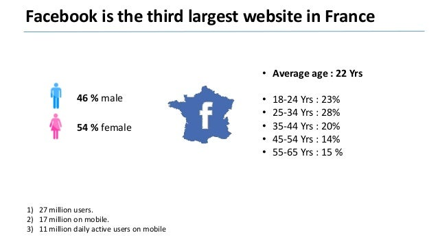 Why should your business advertise on Facebook? Facebook on mobile: • 24 millions monthly users • 40% of the time spent on...