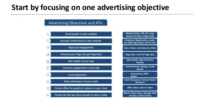 Divide your objectives into strategies LookaLike Audience Interest targeting Behavior targeting Demographic Acquisition Cu...