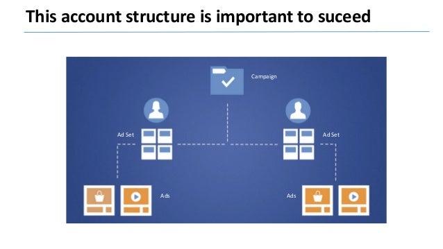 Inside an E merchant Facebook Account Nomenclature : • CA : Custom Audience • LKLK : Lookalike • RMKG : Remarketing