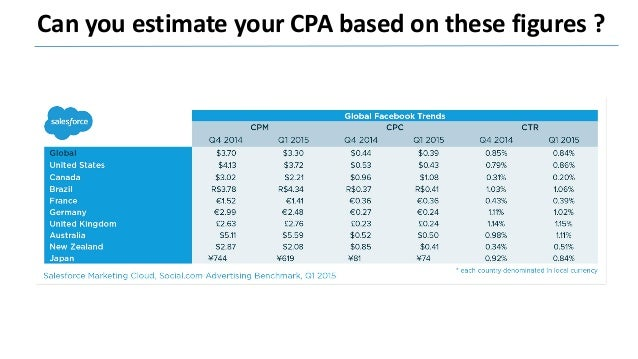 Take a step back and analyse your data CPC= 0,36 - Conversion Rate= 4% - CPA= 9 € CPC= 0,36 - Conversion Rate= 1% - CPA= 3...