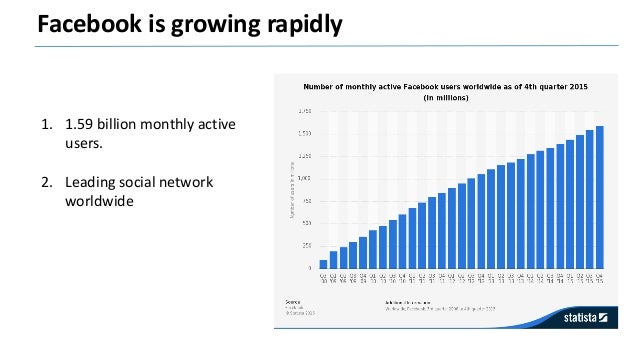 Facebook is the third largest website in France 46 % male 54 % female 1) 27 million users. 2) 17 million on mobile. 3) 11 ...