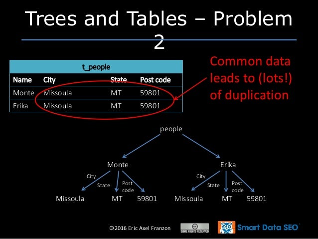 ©2016 Eric Axel Franzon Trees and Tables – Problem 2 t_people Name City State Post code Monte Missoula MT 59801 Erika Miss...
