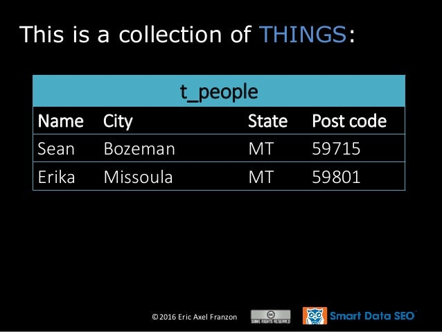 ©2016 Eric Axel Franzon This is a collection of THINGS: t_people Name City State Post code Sean Bozeman MT 59715 Erika Mis...
