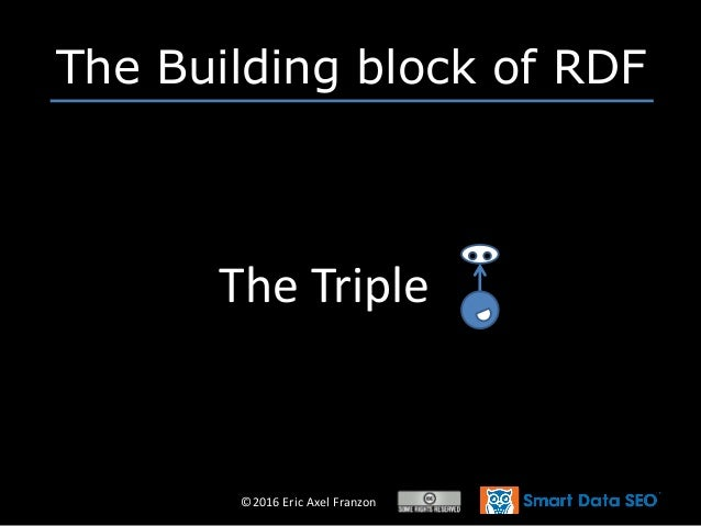 ©2016 Eric Axel Franzon The Building block of RDF The Triple