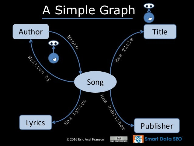©2016 Eric Axel Franzon Song Author Title PublisherLyrics A Simple Graph