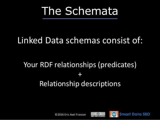 ©2016 Eric Axel Franzon The Schemata Linked Data schemas consist of: Your RDF relationships (predicates) + Relationship de...