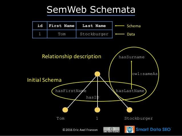 ©2016 Eric Axel Franzon SemWeb Schemata id First Name Last Name 1 Tom Stockburger Schema Data Initial Schema hasID hasFirs...