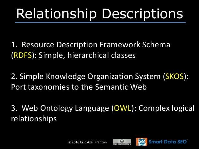 ©2016 Eric Axel Franzon 1. Resource Description Framework Schema (RDFS): Simple, hierarchical classes 2. Simple Knowledge ...