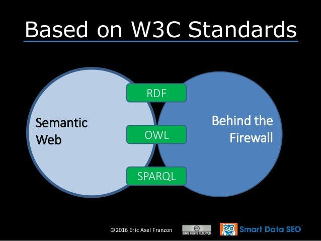 ©2016 Eric Axel Franzon • Globally • Inexpensively • In Real-Time Behind the Firewall Semantic Web RDF SPARQL OWL Based on...