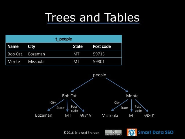 ©2016 Eric Axel Franzon Trees and Tables t_people Name City State Post code Bob Cat Bozeman MT 59715 Monte Missoula MT 598...