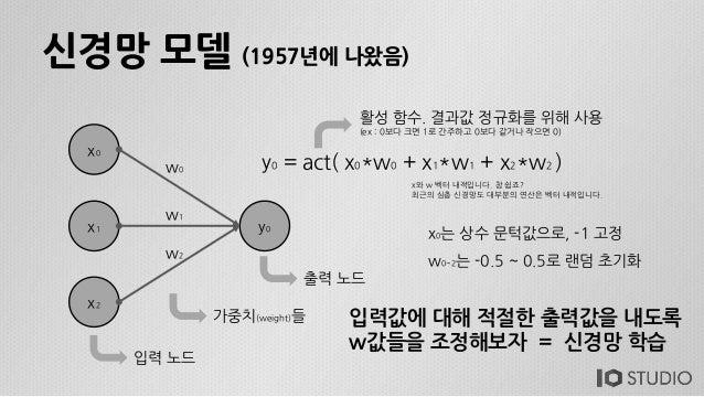 신경망 모델 (1957년에 나왔음) x0 x1 y0 x2 w0 w1 w2 y0 = act( x0*w0 + x1*w1 + x2*w2 ) 활성 함수. 결과값 정규화를 위해 사용 (ex : 0보다 크면 1로 간주하고 0보다 ...