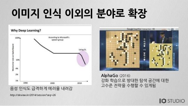 이미지 인식 이외의 분야로 확장 음성 인식도 급격하게 에러율 내려감 http://deview.kr/2014/session?seq=26 AlphaGo (2016) 강화 학습으로 방대한 탐색 공간에 대한 고수준 전략을 수행...