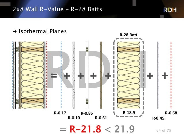 R 22 walls and insulating for the future for Insulation batts r value