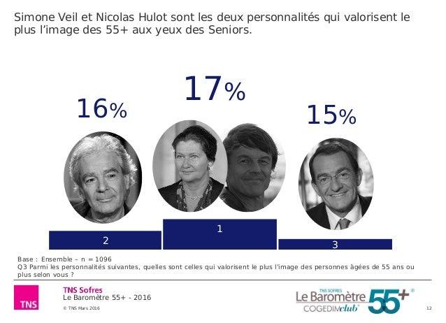 Le Baromètre 55+ - 2016 © TNS Mars 2016 12 Simone Veil et Nicolas Hulot sont les deux personnalités qui valorisent le plus...
