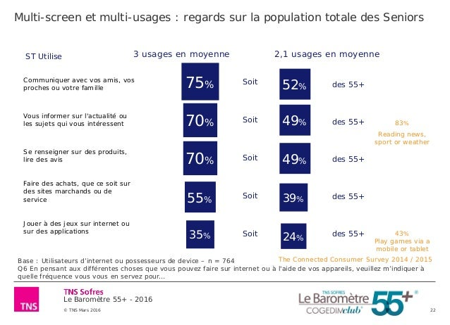 Le Baromètre 55+ - 2016 © TNS Mars 2016 22 Multi-screen et multi-usages : regards sur la population totale des Seniors Bas...