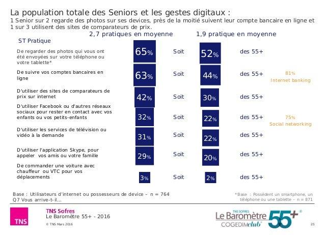 Le Baromètre 55+ - 2016 © TNS Mars 2016 25 La population totale des Seniors et les gestes digitaux : 1 Senior sur 2 regard...